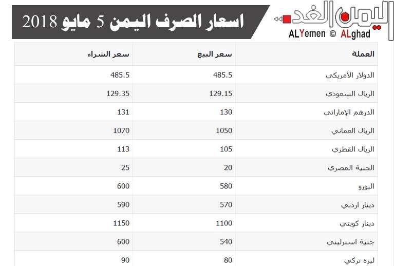 أسعار الصرف العملات اليمن 5-5-2018 من سعر الدولار اليوم وسعر الريال السعودي في السوق السوداء