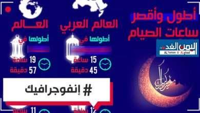 Photo of (اليمن الغد) ينشر إنفوجرافيك عن أطول وأقصر ساعات الصيام في العالم