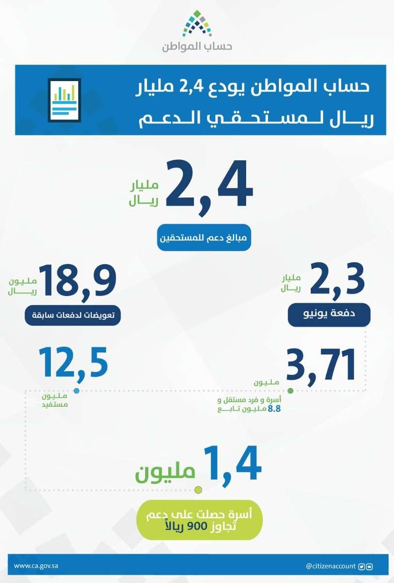 حساب المواطن يوضح إيداع 2.4 مليار في الدفعة السابعة